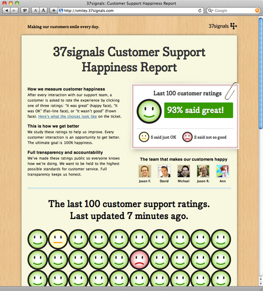 Smiley 37Signals Customer Support Happiness Report - Viral Satisfaction Report