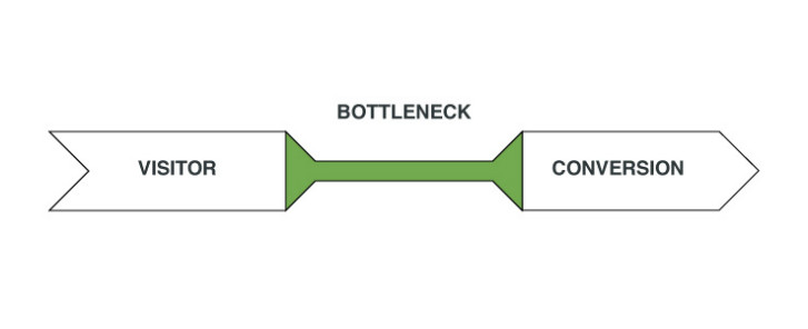 Web Design Bottleneck A/B Testing - Viral Marketing Funnel