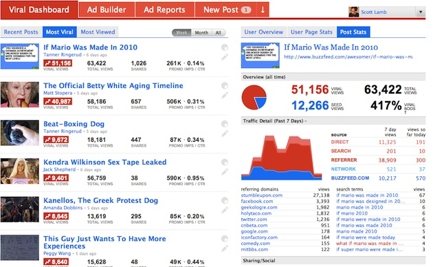 BuzzFeed Content Viral Dashboard - Viral Word of Mouth Marketing