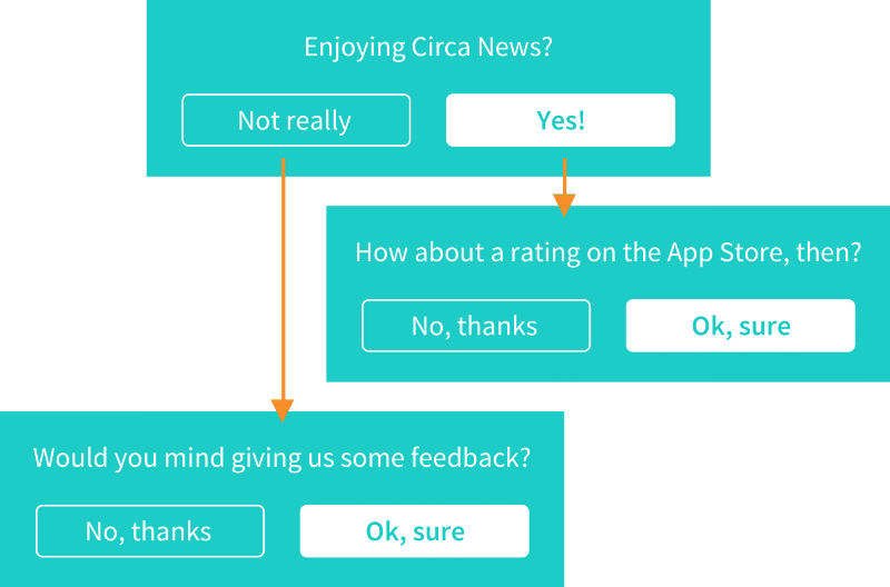 Circa News Customer Service Survey - Viral Satisfaction Marketing