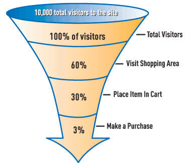 Conversion Rate Optimization Funnel - Viral Marketing Conversion