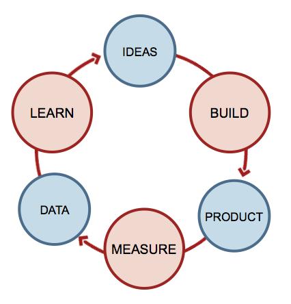 Conversion Optimization Workflow - Viral Marketing Optimization