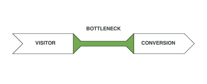 Web Design Bottleneck A/B Testing - Viral Marketing Funnel