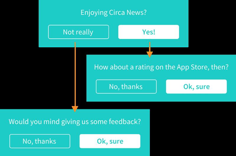 Circa News Customer Service Survey - Viral Satisfaction Marketing