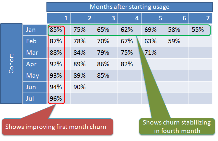 Churn Rate Monthly Cohort Analysis - Viral Marketing