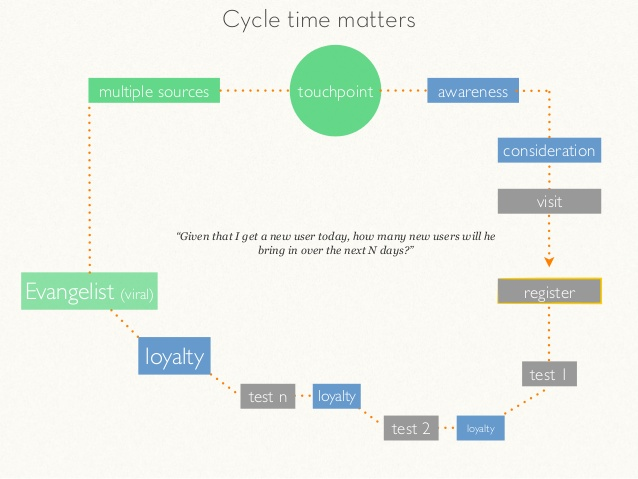 Viral Cycle Time User Acquisition Graph